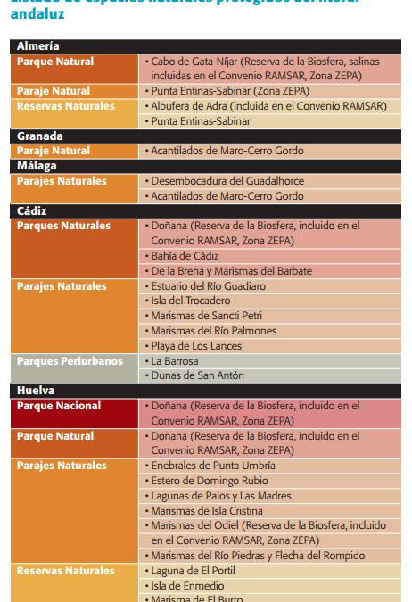 Espacios naturales protegidos del litoral andaluz